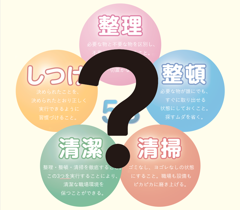 誤解だらけの「5S」。5S活動とは一体何なのか?
