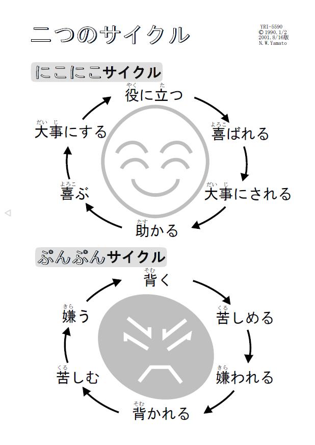 二つのサイクル
